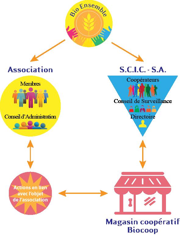 Bio Ensemble et ses structures : Association et S.C.I.C.
